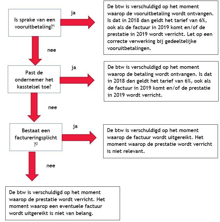 https://www.bdo.nl/getmedia/63c945a3-450f-46a1-b978-bd6e06526ec7/BDO-VAT-2019-NL.JPG.aspx